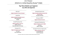 J.D. Power 2016 U.S. Initial Quality Study