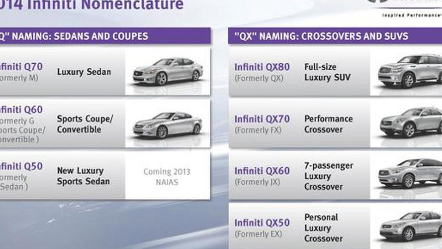 Infiniti President defends name changes, confirms 550+ hp flagship