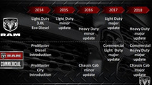 Ram Dakota successor nowhere in sight, Ram 1500 to receive two facelifts by 2018