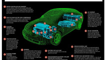 Ford battery electric vehicles