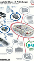 Concepts of Bluetooth connections