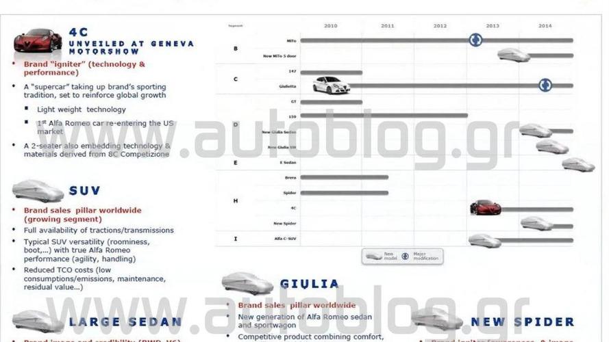 Alfa Romeo product lineup revealed