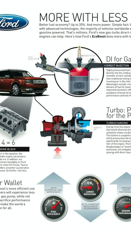 Ford's New EcoBoost Engine Technology