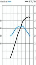 New AMG V8 power chart