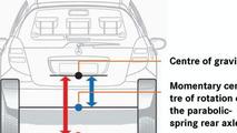 A-Class rear axle center of rotation