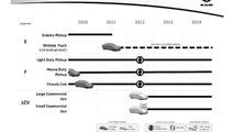 Chrysler 2010 - 2015 Fiat Based Product Plan