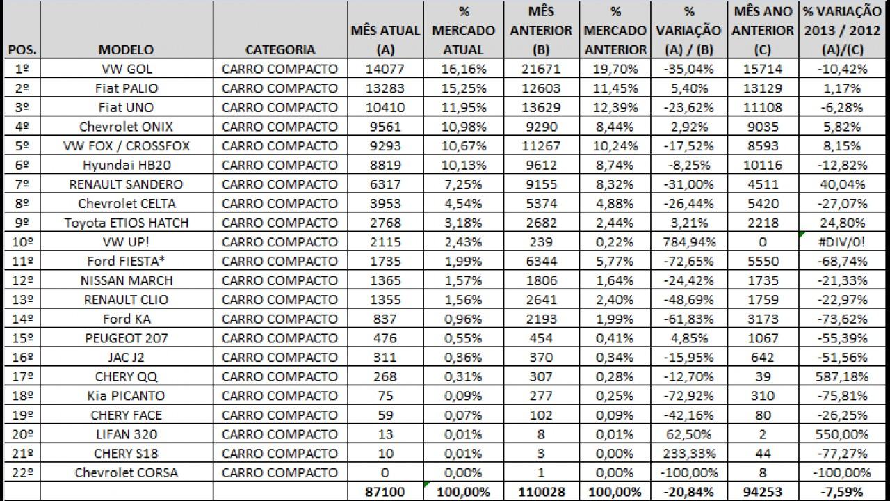 Análise CARPLACE: Palio encosta no Gol, Celta e Fiesta Rocam despencam entre os populares