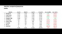 Hatches compactos: veja o ranking dos mais vendidos no 1º semestre