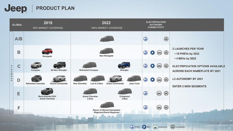 Jeep, nel piano industriale 2022 c'è tanto elettrico