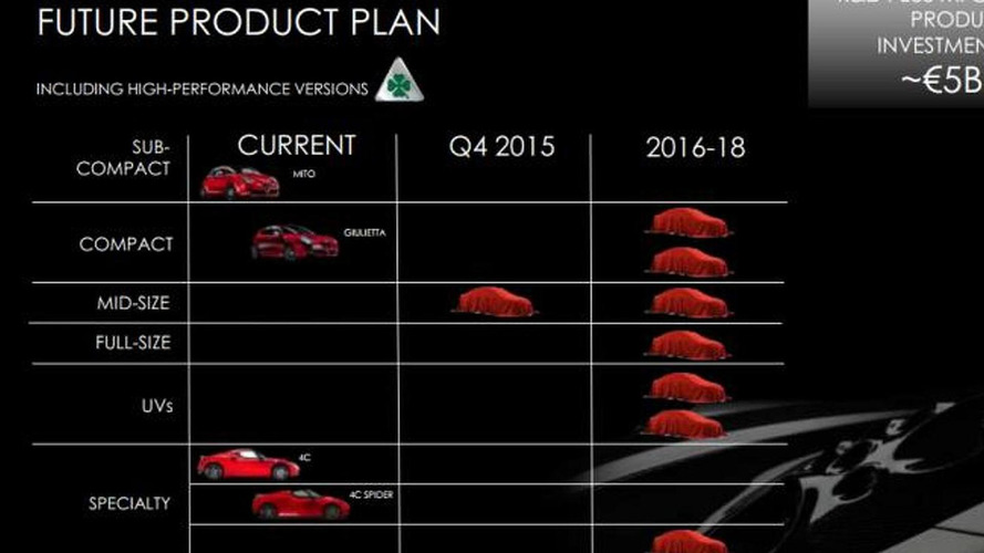 Alfa Romeo five year plan to usher in a new era of rear-wheel drive models