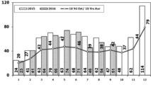 OSD Grafikler