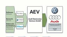 Audi Electronics Venture AEV