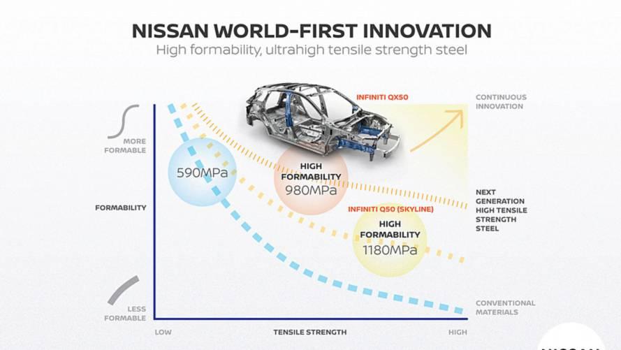 Nissan produzirá carros mais leves com novo aço ultrarresistente