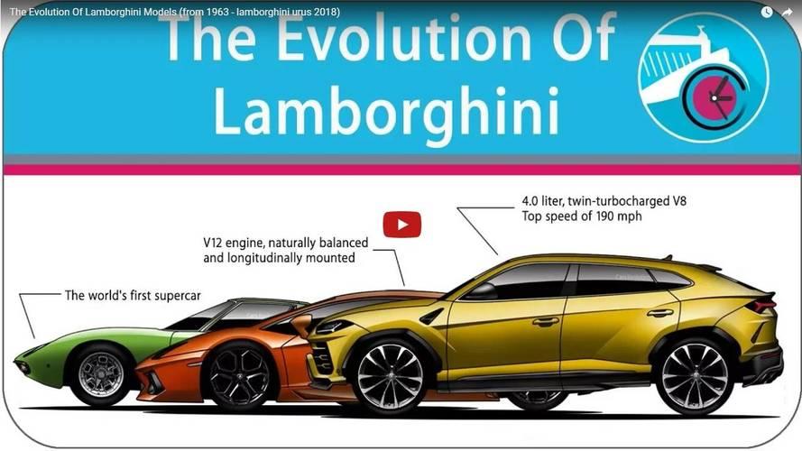 VIDÉO - L'évolution des modèles Lamborghini