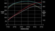 APS Sportec Audi S5 power diagram