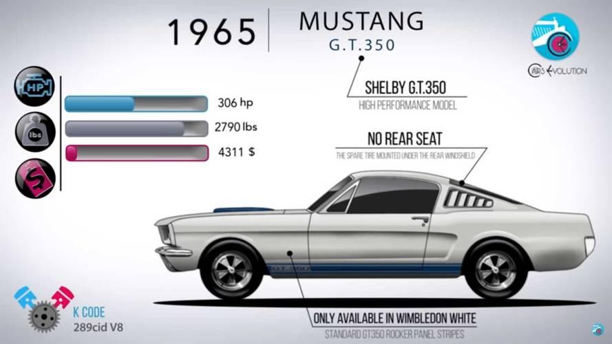 Cars Evolution Automotive History