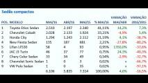 Sedãs compactos: Etios abre vantagem na liderança de vendas do segmento
