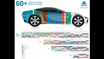 Estudo revela quais são as cores de carros preferidas no mundo