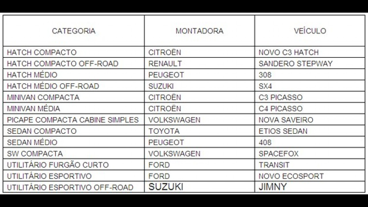 Marcas francesas dominam o ranking dos campeões de 2013 do CAR Group