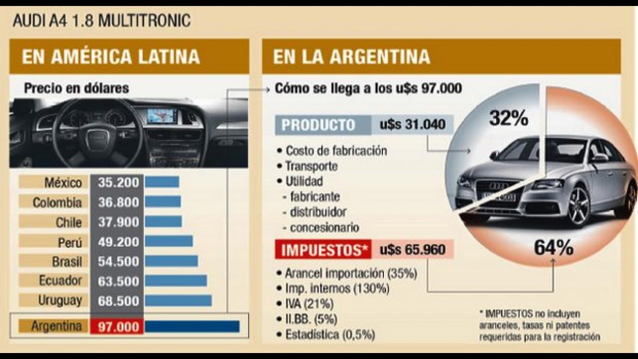 Argentina tem os carros premium mais caros da região - 64% do preço são impostos