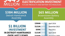 GM Detroit-Hamtramck Assembly and Brownstown Battery Assembly investments