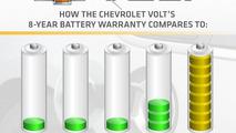 Chevrolet Volt battery comparison graphic, 1600, 15.07.2010
