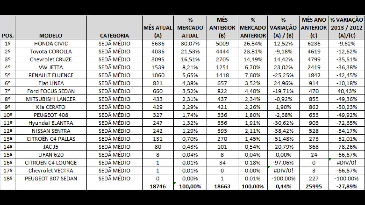 Análise CARPLACE: Civic lidera, Cruze e Jetta avançam nas vendas de sedãs médios em agosto