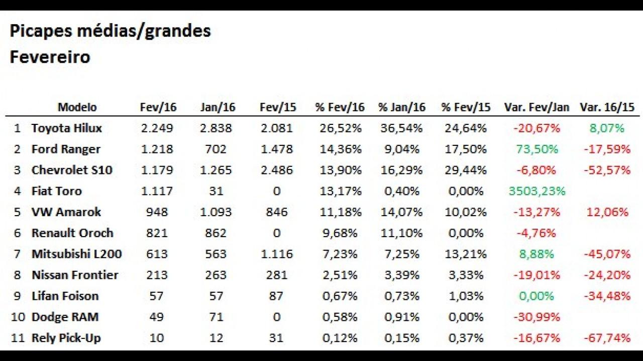 Picapes: Toro estreia forte e Hilux se destaca nas vendas de fevereiro
