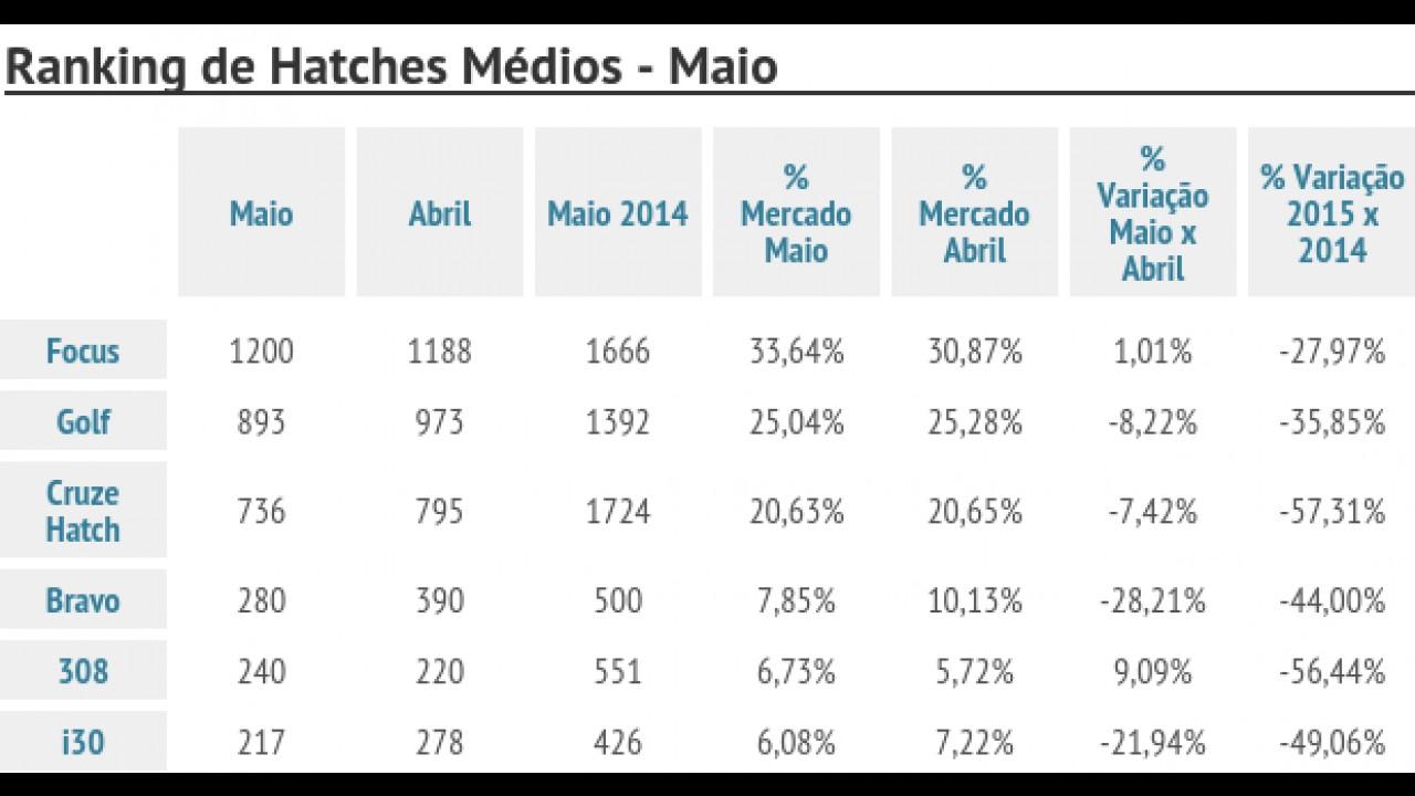 Ranking de hatches médios: Focus lidera segmento que encolhe drasticamente