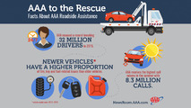 AAA responded to a record 32 million breakdowns in 2015
