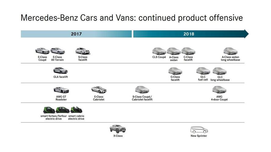 Uzun aks mesafeli Mercedes A-Serisi Sedan ve GLC seneye geliyor