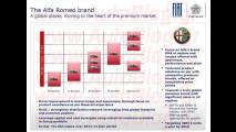 Le Alfa Romeo da oggi al 2016