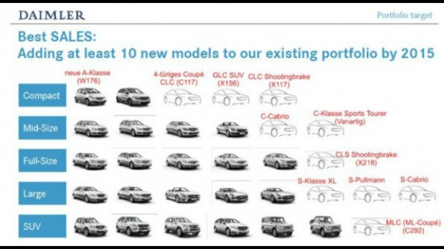 Mercedes planeja 10 novos modelos até 2015