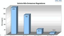 Vehicle NOx Emissions Regulations