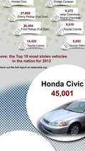 Top 10 most stolen cars in America infographic