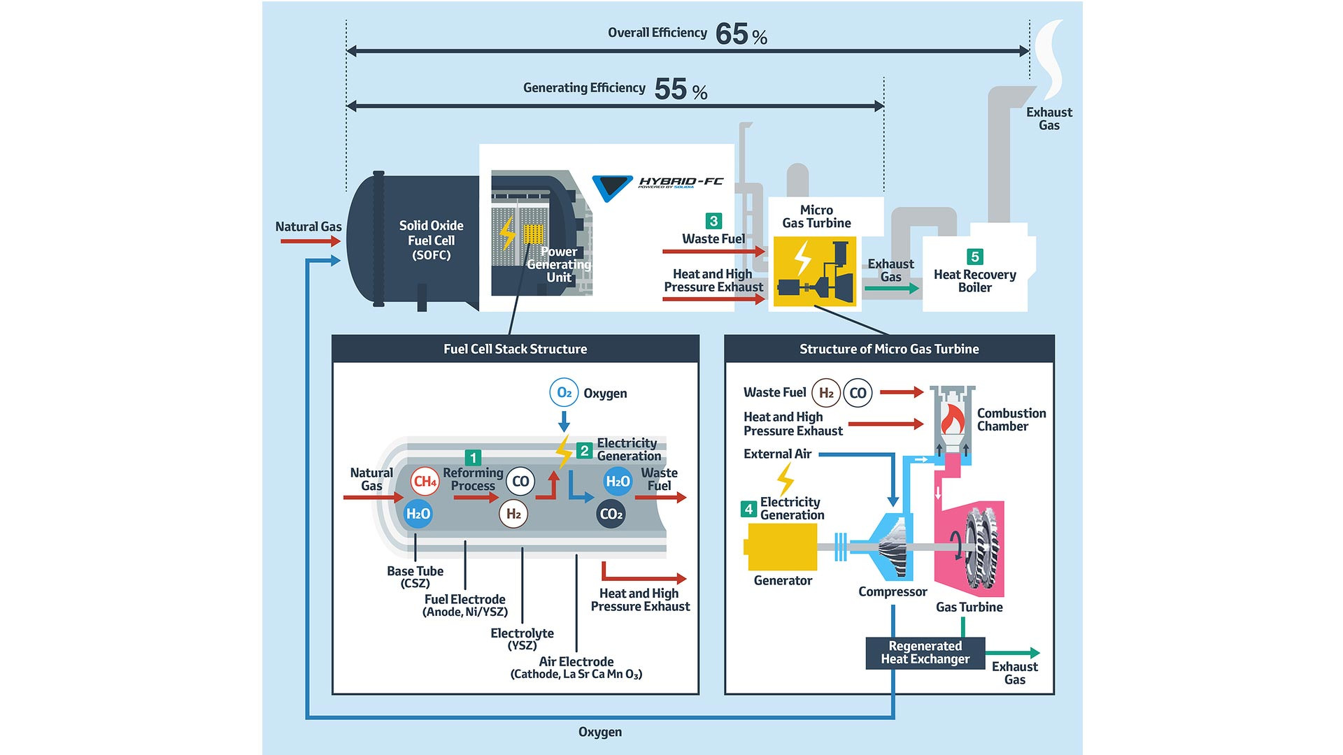 For Hydrogen Toyota Toying With Natural Gas Fuel Cell