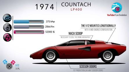 Lamborghini History: From 1963 350 GT To 2018 Urus In 7 Minutes
