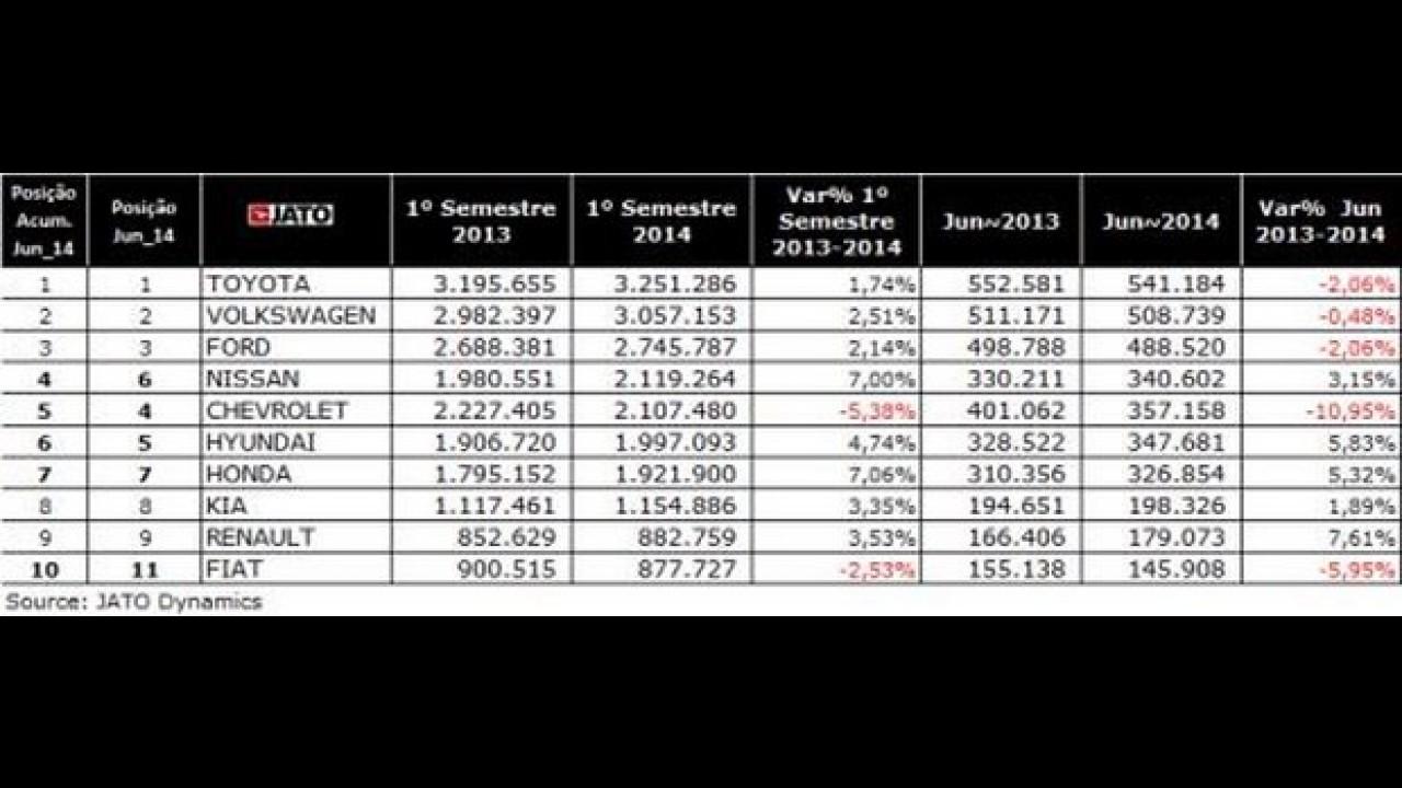 Brasil é ultrapassado pela Alemanha e cai para 5º lugar nas vendas globais