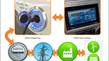 Ford unveils 'Intelligent' communication system between hybrid EVs and electric grid