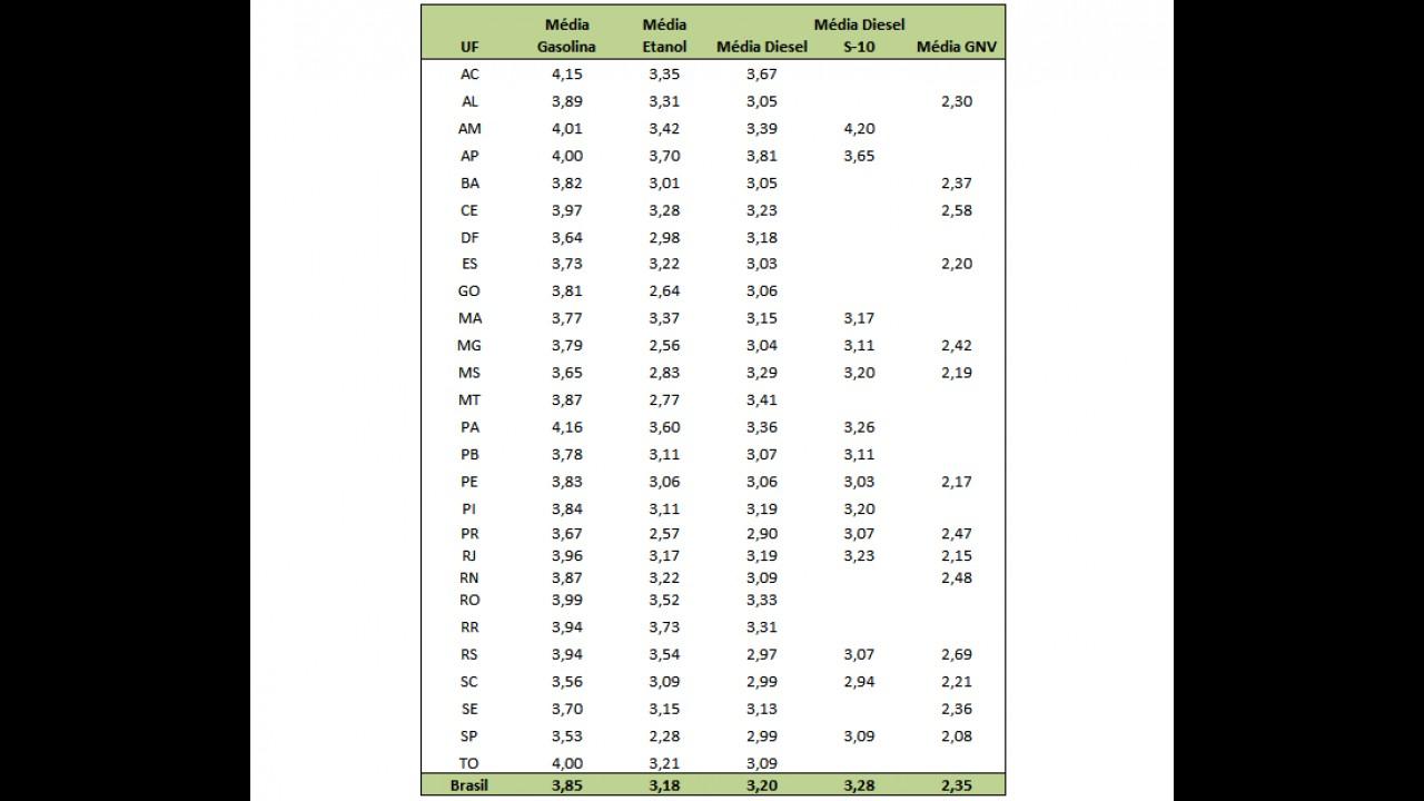 Preço do etanol cai 3,1% no país em maio e SP tem menor valor médio: R$ 2,27