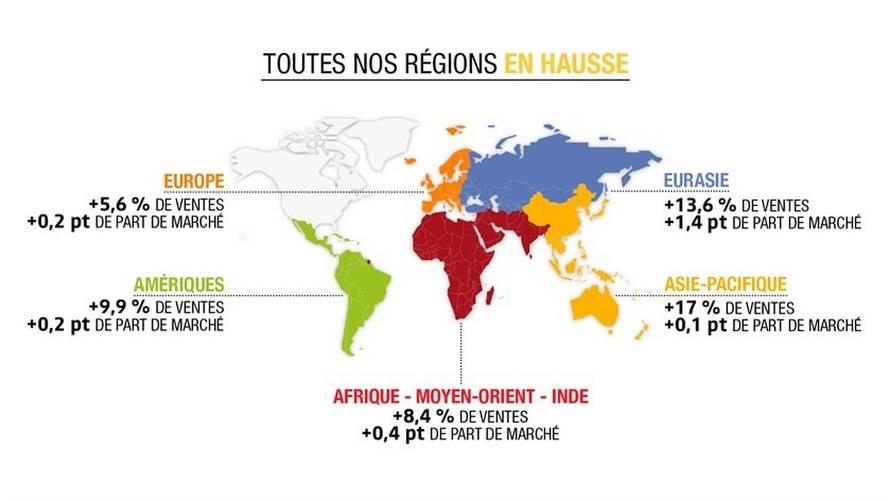 Résultats Groupe Renault 2017