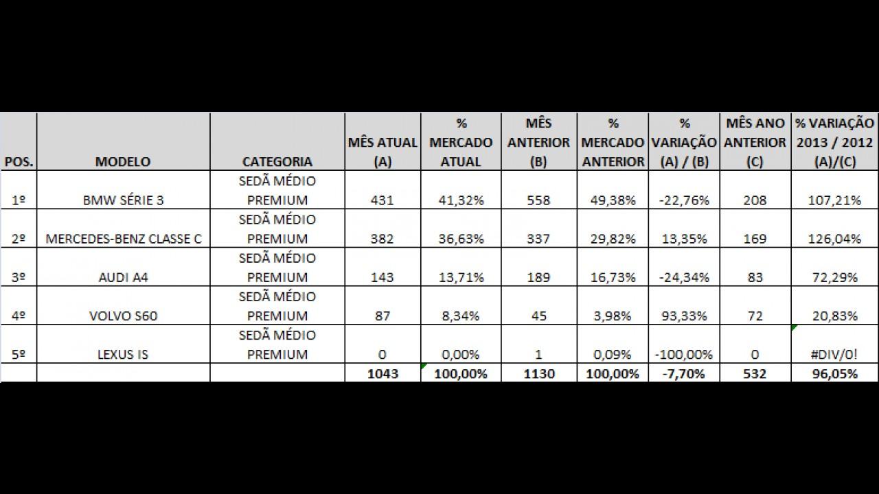 SEDÃS MÉDIOS PREMIUM SOB ANÁLISE: Veja a lista dos campeões de vendas em janeiro de 2013