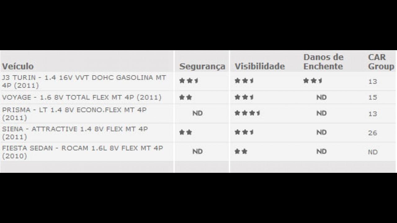JAC J3 Turin tem 2º melhor índice de reparabilidade segundo o CESVI