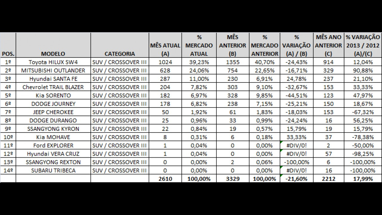 Análise CARPLACE: Tracker dispara e ASX sobe nas vendas em janeiro