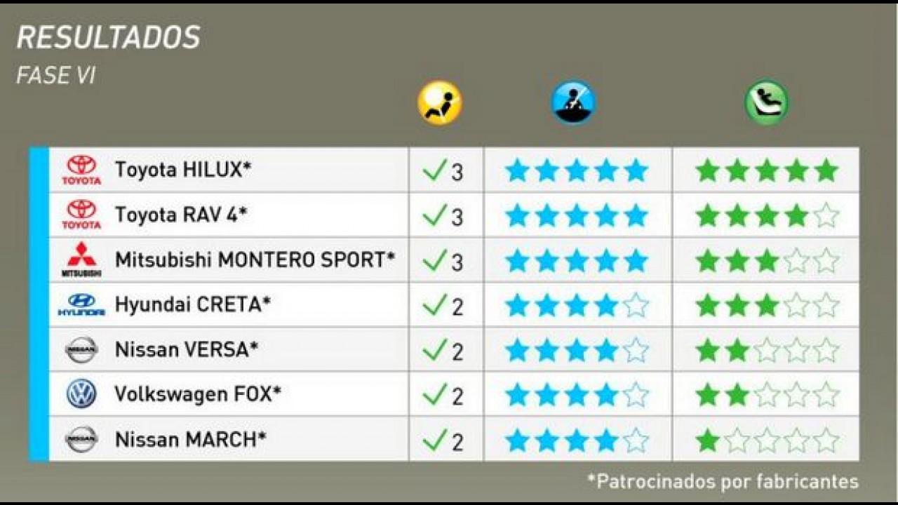 LatinNCAP: Hilux leva 5 estrelas; Fox, March e Versa ganham 4