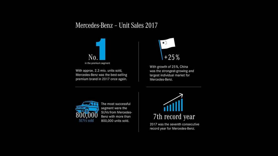 2017 Was Mercedes' Best Year Ever With 2.3 Million Cars Delivered