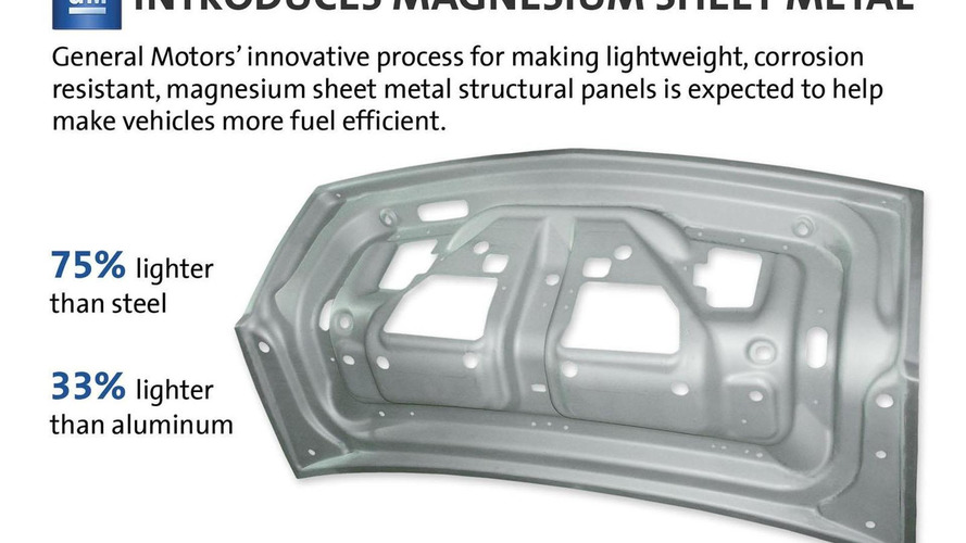 Gm Introduces Magnesium Sheet Metal Promises To Be