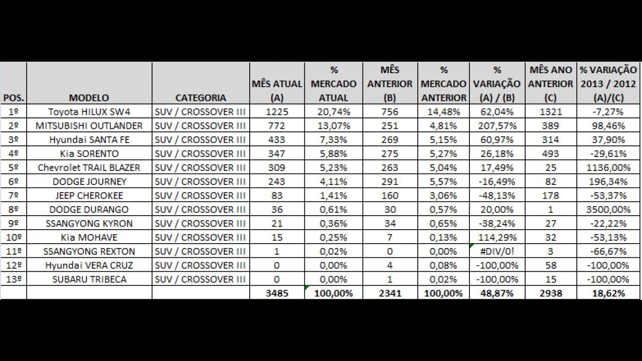 Análise CARPLACE: RAV4, Duster e SW4 são destaques nas vendas de SUVs/Crossovers
