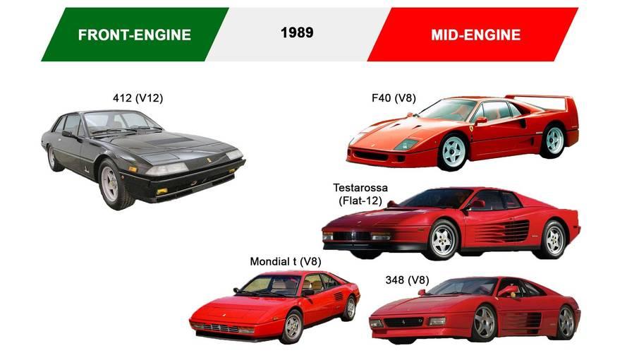 Ferrari Midengine Supercar