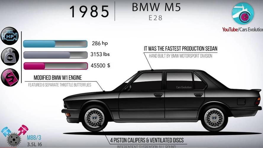 VIDÉO - L'évolution de la BMW M5 en images
